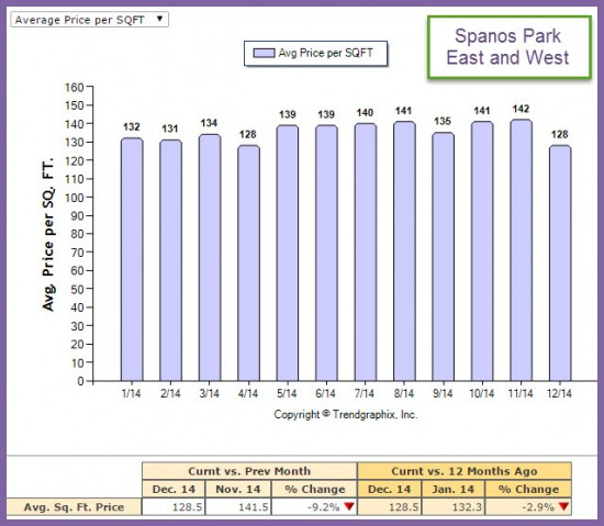 Ave Price per Sq Ft Market Trend Report Spanos Park for 2014