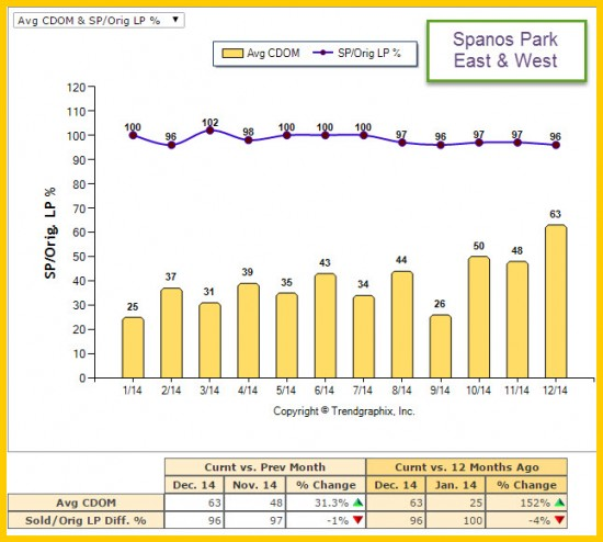 Days on Market - Listing Price vs Sale Price Market Trend Report for Spanos Park for 2014