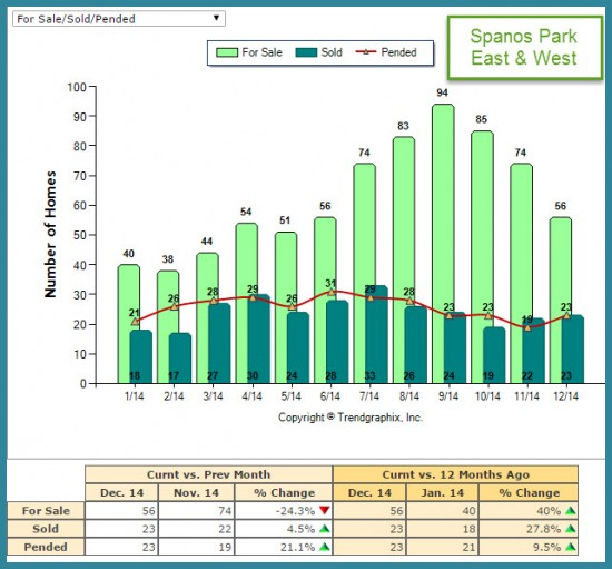 For Sale vs Sold Market Trend Report Spanos Park for 2014