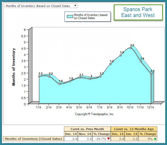 Months of Inventory  Market Trend Report Spanos Park for 2014