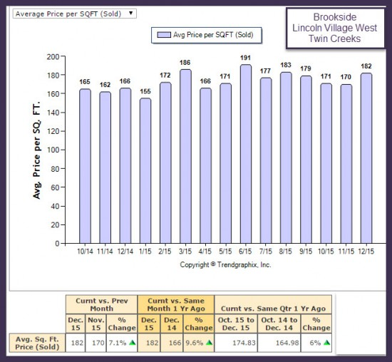 Stockton Ave Price per Sq Ft Market Trend Report for Brookside, Lincoln Village West and Twin Creeks for 2015