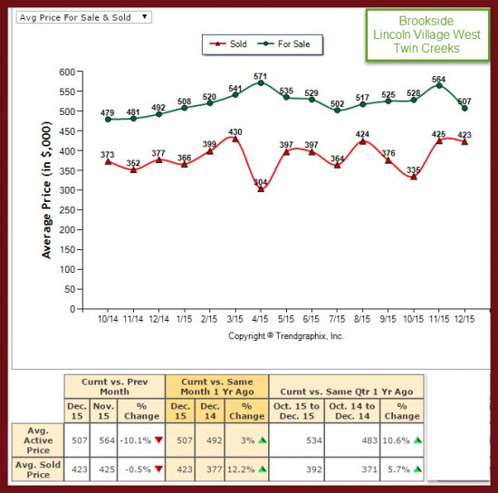 Stockton Avg Price for Sale and Sold Market Trend Report Brookside, Lincoln Village West, Twin Creeks for 2015