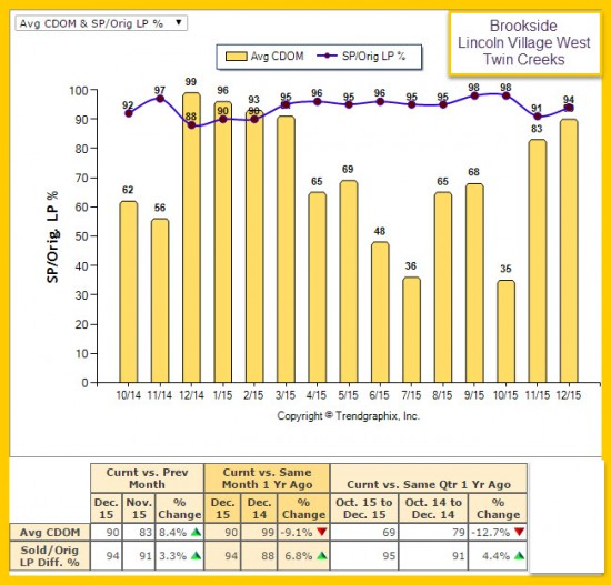 Stockton Days on Market - Listing Price vs Sale Price Market Trend Report for Brookside, Lincoln Village West, and Twin Creeks for 2015